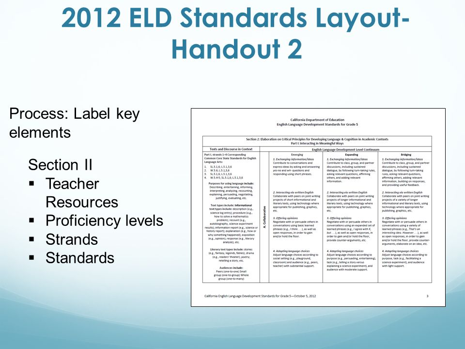 Process: Label key elements Section II  Teacher Resources  Proficiency levels  Strands  Standards 2012 ELD Standards Layout- Handout 2