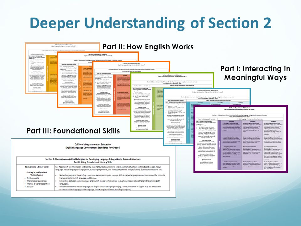 Deeper Understanding of Section 2 Part I: Interacting in Meaningful Ways Part II: How English Works Part III: Foundational Skills