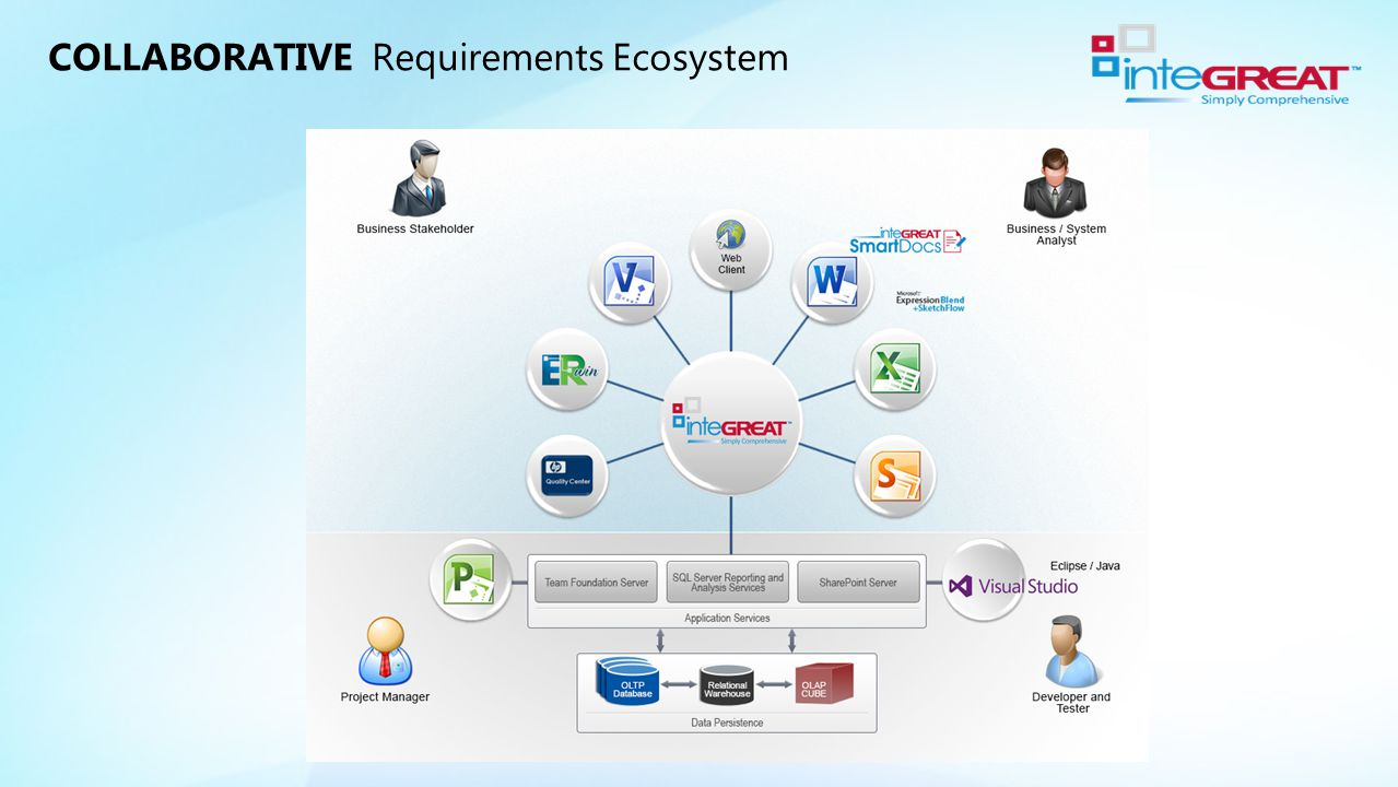 COLLABORATIVE Requirements Ecosystem