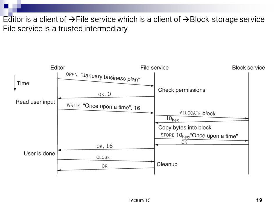19 Editor is a client of  File service which is a client of  Block-storage service File service is a trusted intermediary.
