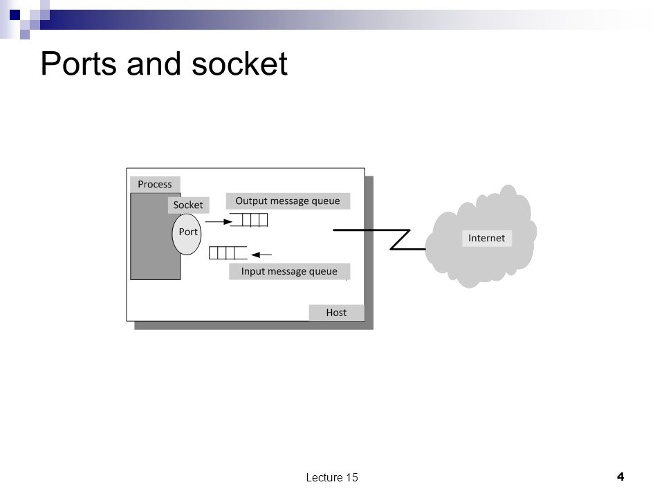 Ports and socket Lecture 154