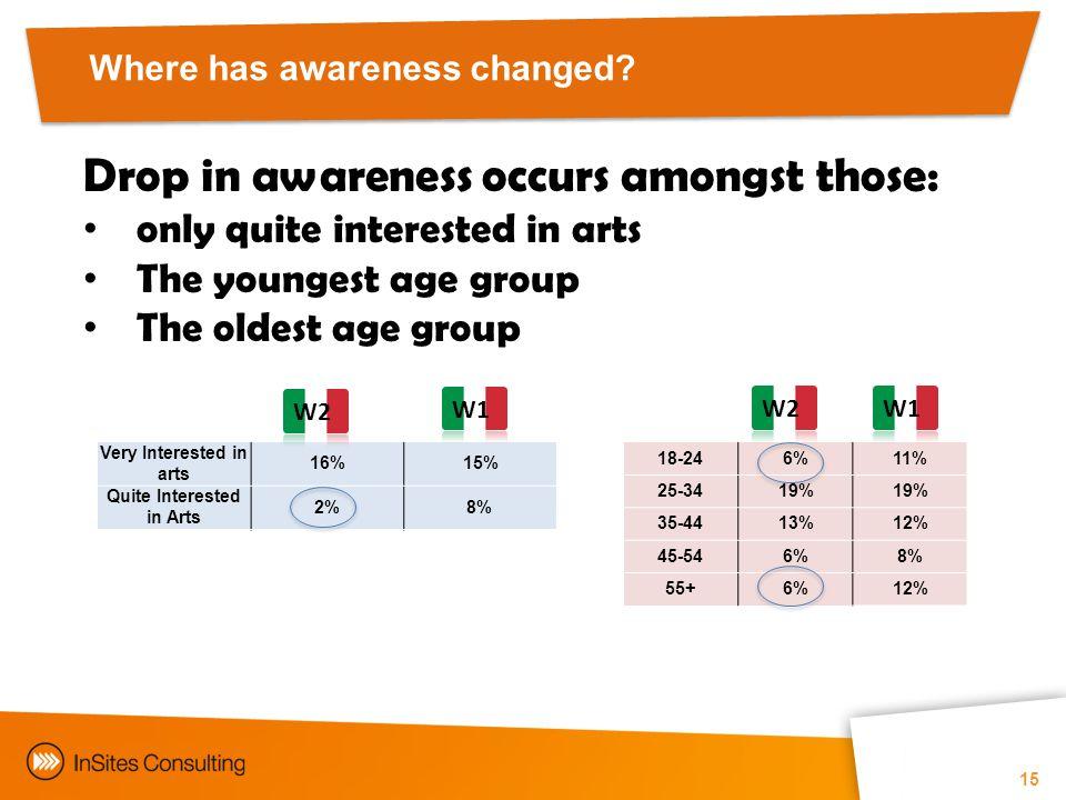 Where has awareness changed.
