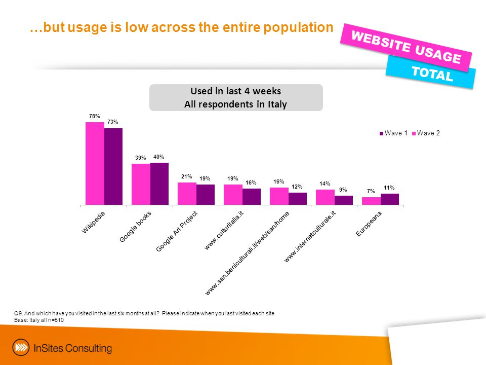 TOTAL WEBSITE USAGE …but usage is low across the entire population Q9.
