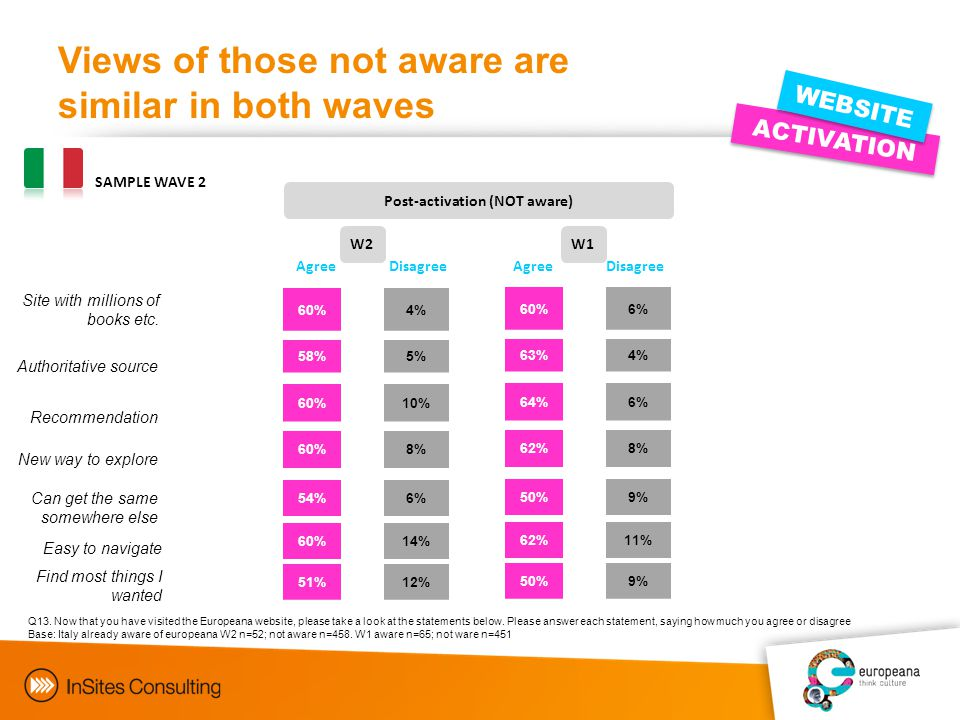 Views of those not aware are similar in both waves FUTUR E Objectives ACTIVATION WEBSITE SAMPLE WAVE 2 Q13.