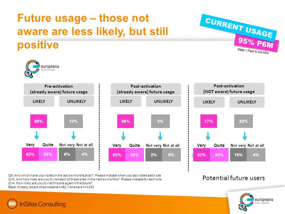 FUTUR E Objectives 95% P6M CURRENT USAGE Q9.