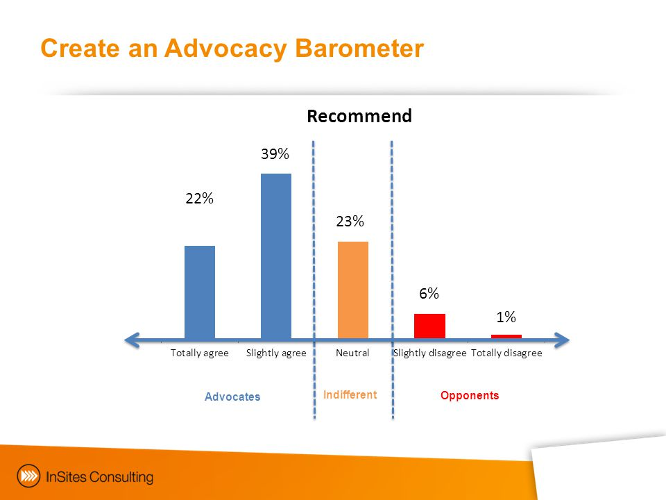 Create an Advocacy Barometer Advocates Indifferent Opponents