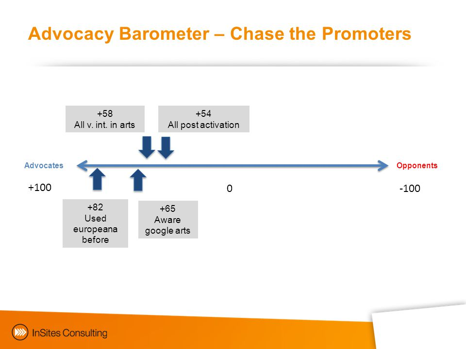 Advocacy Barometer – Chase the Promoters AdvocatesOpponents +54 All post activation +100 -1000 +58 All v.