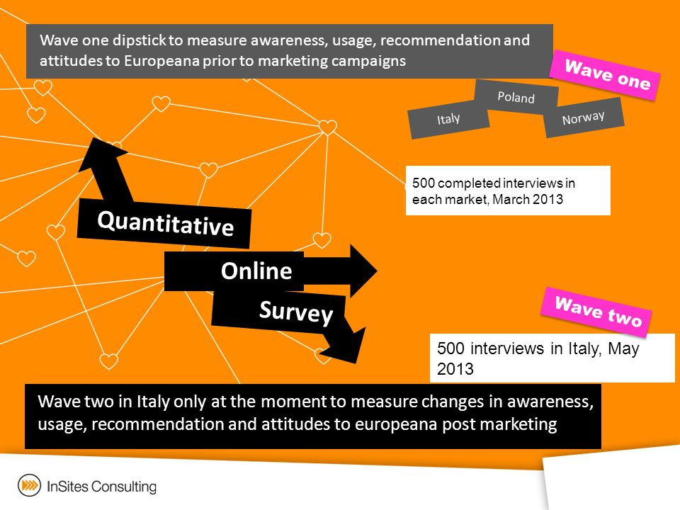 Online Survey Quantitative Wave one dipstick to measure awareness, usage, recommendation and attitudes to Europeana prior to marketing campaigns Italy Poland Norway 500 completed interviews in each market, March 2013 Wave two in Italy only at the moment to measure changes in awareness, usage, recommendation and attitudes to europeana post marketing 500 interviews in Italy, May 2013 Wave oneWave two