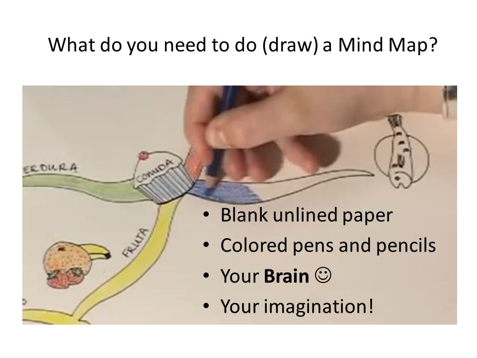 Steps to draw A Mind Map Start in the CENTRE of a blank page turned sideways.