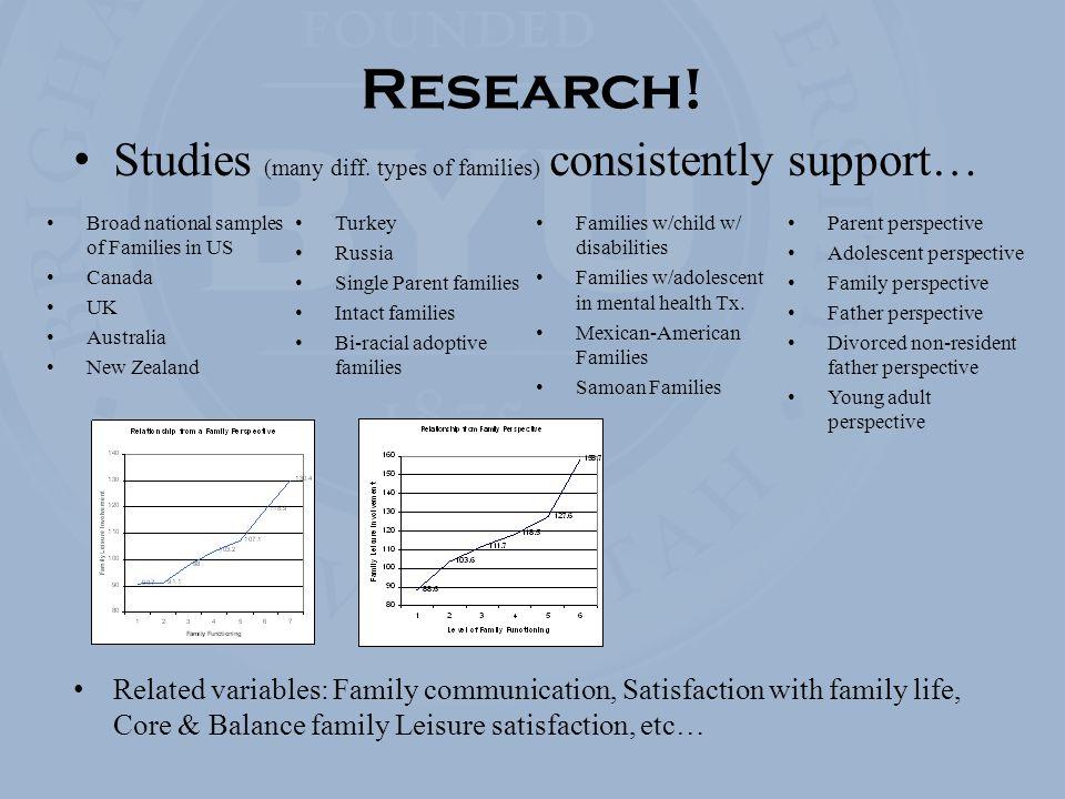 Studies (many diff.