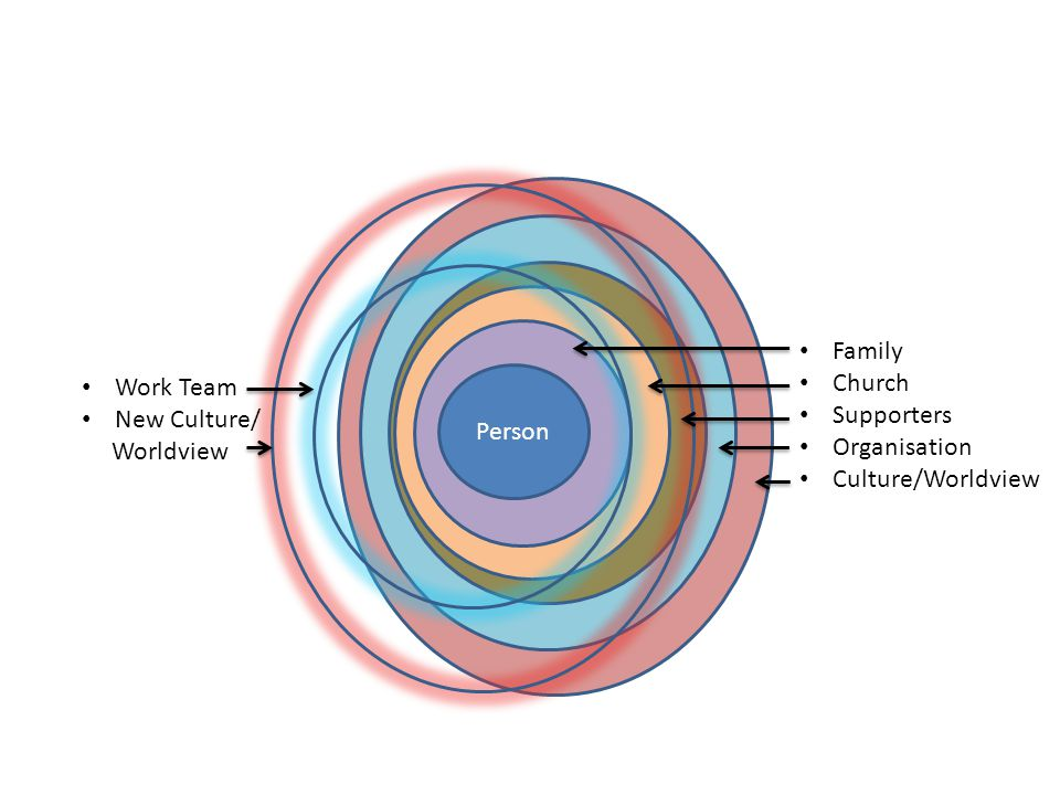 Person Family Church Supporters Organisation Culture/Worldview Work Team New Culture/ Worldview