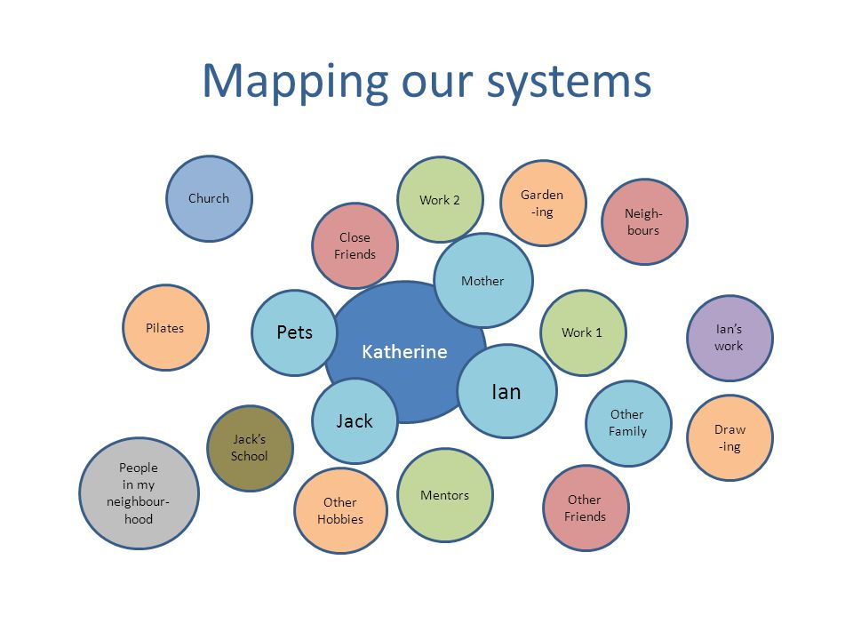 Mapping our systems Katherine Close Friends Church Pets Mentors Other Family Jack Ian Mother Neigh- bours People in my neighbour- hood Jack's School Other Friends Ian's work Work 2 Work 1 Pilates Other Hobbies Garden -ing Draw -ing