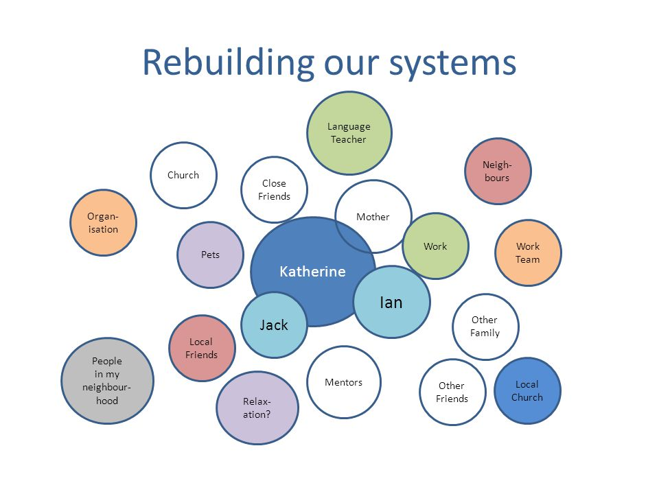 Rebuilding our systems Katherine Close Friends Pets Mentors Other Family Jack Ian Mother Neigh- bours People in my neighbour- hood Other Friends Work Church Local Church Work Team Organ- isation Local Friends Language Teacher Relax- ation