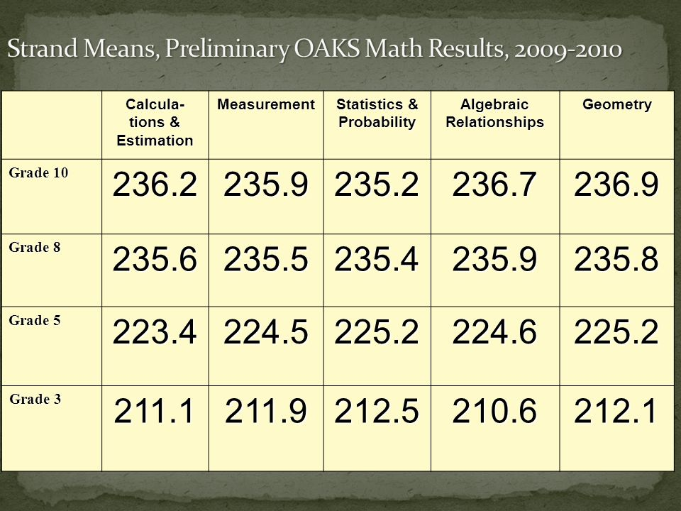 Calcula- tions & Estimation Measurement Statistics & Probability Algebraic Relationships Geometry Grade 10 236.2235.9235.2236.7236.9 Grade 8 235.6235.5235.4235.9235.8 Grade 5 223.4224.5225.2224.6225.2 Grade 3 Grade 3211.1211.9212.5210.6212.1
