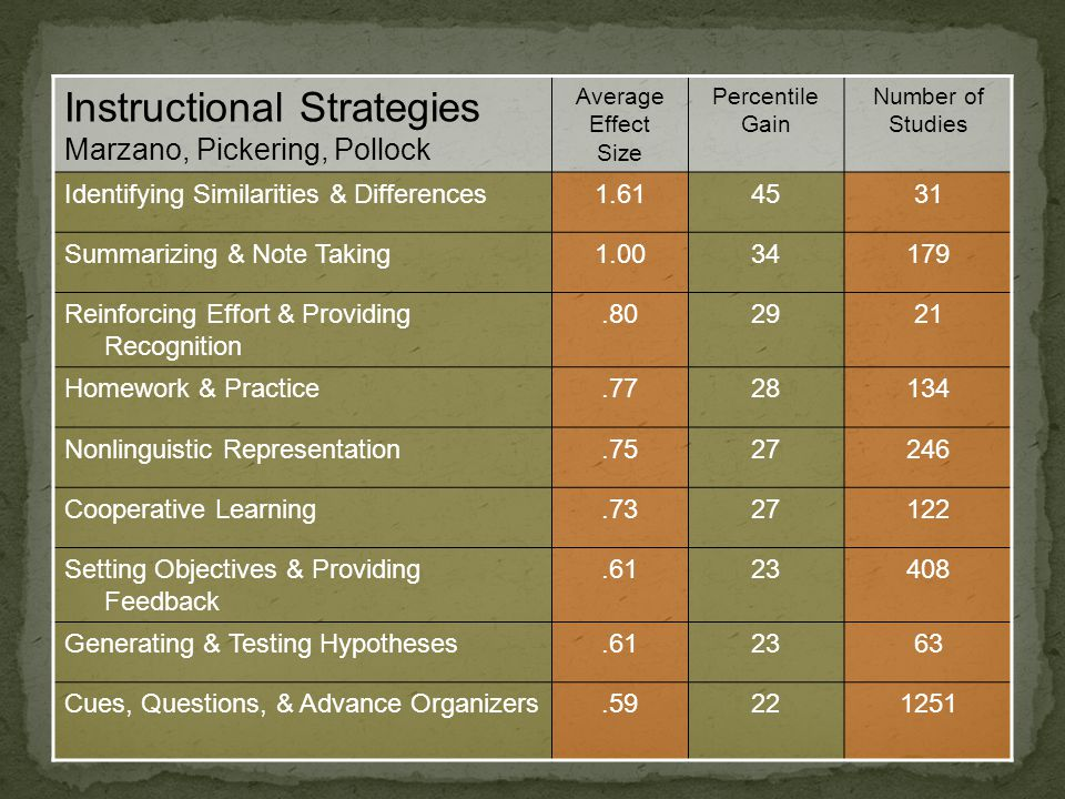 Instructional Strategies Marzano, Pickering, Pollock Average Effect Size Percentile Gain Number of Studies Identifying Similarities & Differences1.614531 Summarizing & Note Taking1.0034179 Reinforcing Effort & Providing Recognition.802921 Homework & Practice.7728134 Nonlinguistic Representation.7527246 Cooperative Learning.7327122 Setting Objectives & Providing Feedback.6123408 Generating & Testing Hypotheses.612363 Cues, Questions, & Advance Organizers.59221251