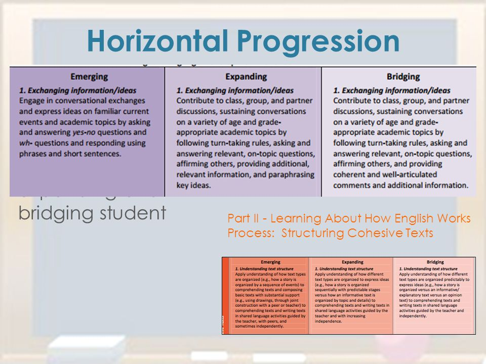 Your task is to highlight the differences in a Emerging student, expanding and bridging student Horizontal Progression Part 1- Interacting in Meaningf