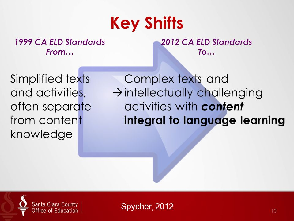 Key Shifts 1999 CA ELD Standards From… 2012 CA ELD Standards To… Simplified texts and activities, often separate from content knowledge  Complex texts and intellectually challenging activities with content integral to language learning Spycher, 2012 10