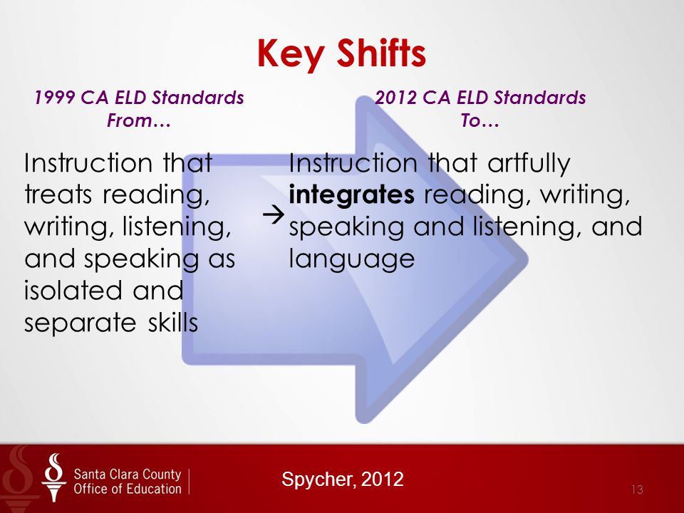 Key Shifts 1999 CA ELD Standards From… 2012 CA ELD Standards To… Instruction that treats reading, writing, listening, and speaking as isolated and separate skills  Instruction that artfully integrates reading, writing, speaking and listening, and language Spycher, 2012 13