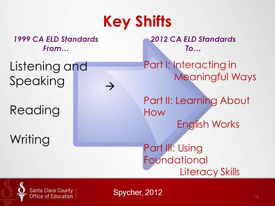 Key Shifts 1999 CA ELD Standards From… 2012 CA ELD Standards To… Listening and Speaking Reading Writing  Part I: Interacting in Meaningful Ways Part II: Learning About How English Works Part III: Using Foundational Literacy Skills Spycher, 2012 14