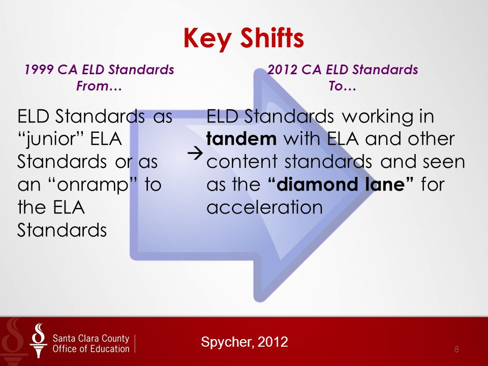 Key Shifts 1999 CA ELD Standards From… 2012 CA ELD Standards To… ELD Standards as junior ELA Standards or as an onramp to the ELA Standards  ELD Standards working in tandem with ELA and other content standards and seen as the diamond lane for acceleration Spycher, 2012 8