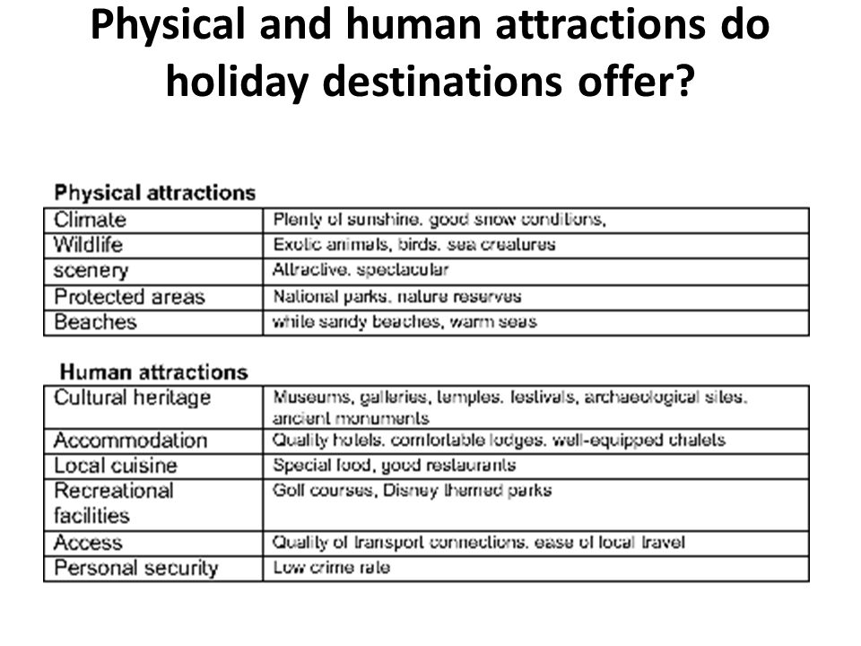 Physical and human attractions do holiday destinations offer?