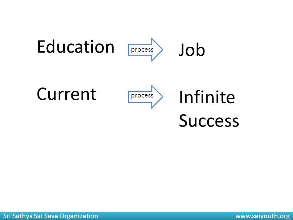 Sri Sathya Sai Seva Organization www.saiyouth.org Education Job process Current Infinite Success process