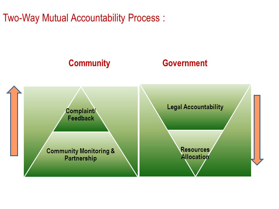 Two-Way Mutual Accountability Process : Complaint/ Feedback Community Monitoring & Partnership Legal Accountability Resources Allocation CommunityGovernment