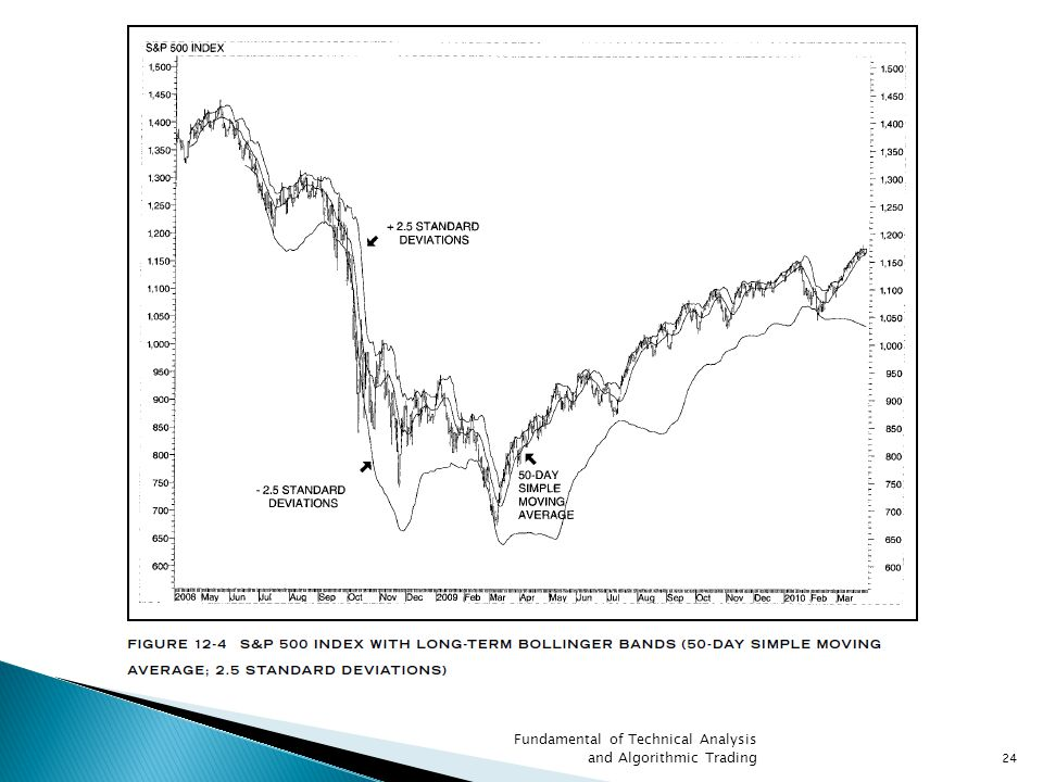 Fundamental of Technical Analysis and Algorithmic Trading24
