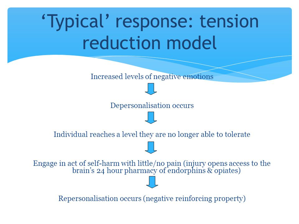 Increased levels of negative emotions Depersonalisation occurs Individual reaches a level they are no longer able to tolerate Engage in act of self-ha