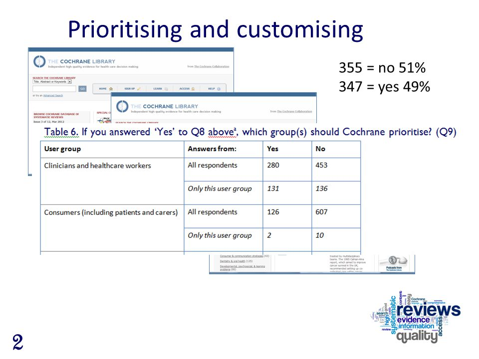 Prioritising and customising 355 = no 51% 347 = yes 49% 2