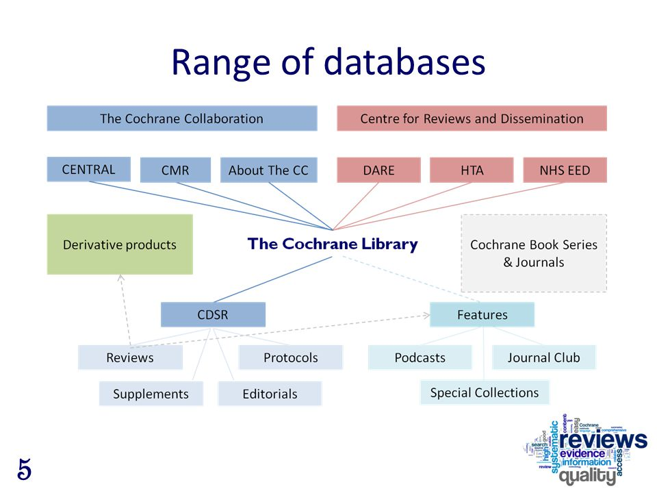 Range of databases 5