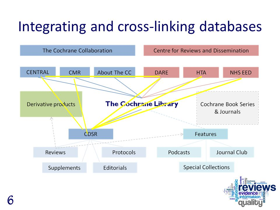Integrating and cross-linking databases 6