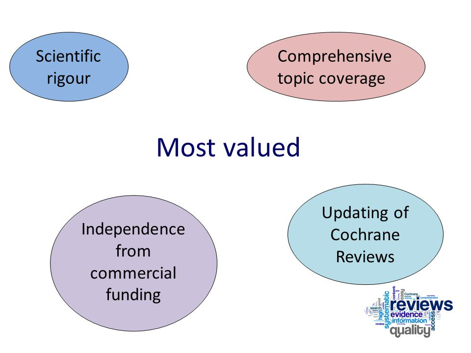 Most valued Scientific rigour Independence from commercial funding Comprehensive topic coverage Updating of Cochrane Reviews
