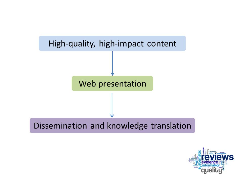 High-quality, high-impact content Web presentation Dissemination and knowledge translation