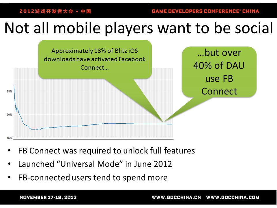 Not all mobile players want to be social Approximately 18% of Blitz iOS downloads have activated Facebook Connect… FB Connect was required to unlock full features Launched Universal Mode in June 2012 FB-connected users tend to spend more …but over 40% of DAU use FB Connect