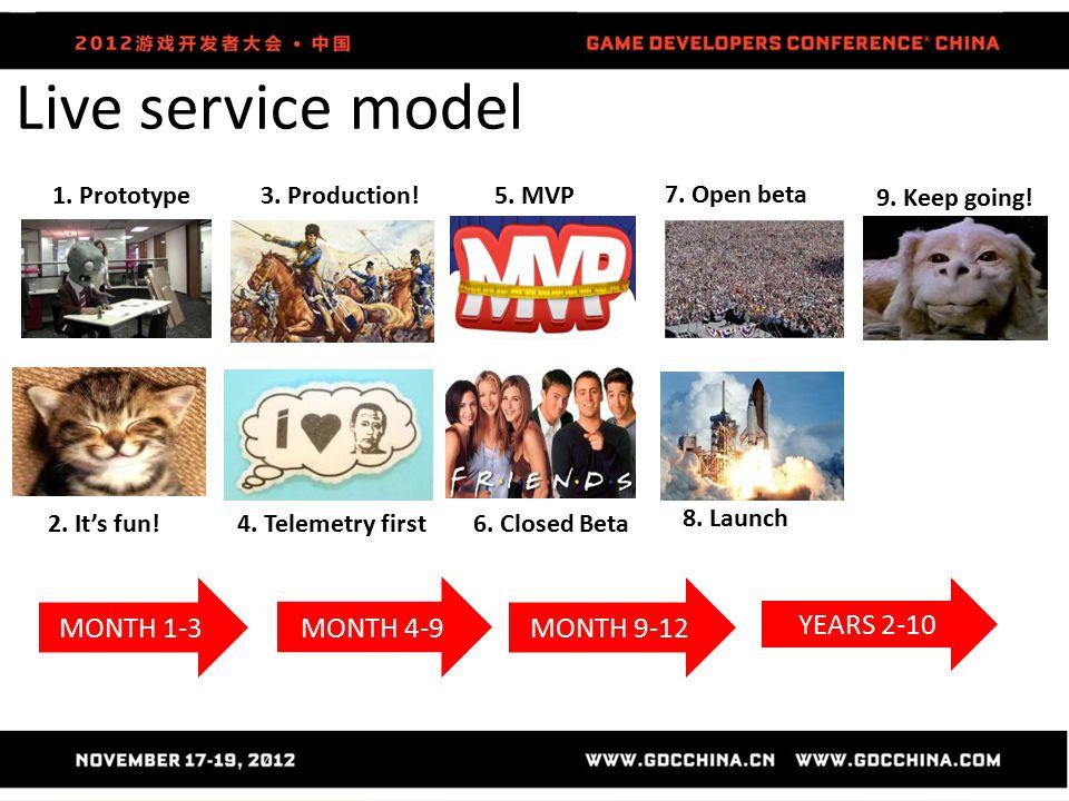 Live service model 1.Prototype 2. It's fun. 3. Production.