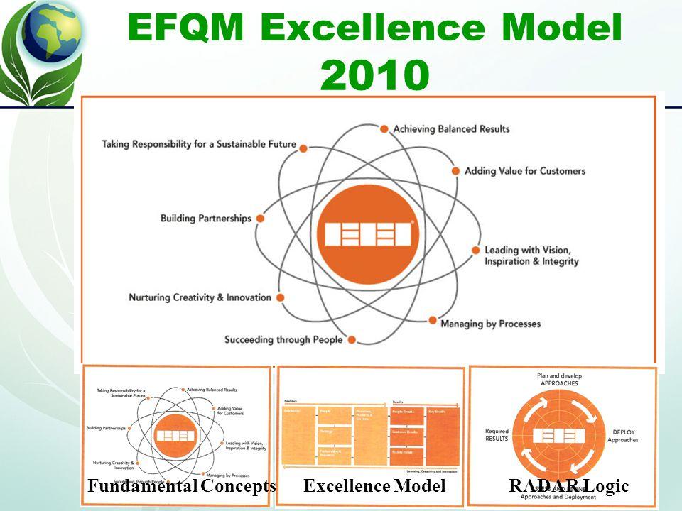 EFQM Excellence Model 2010 RADAR LogicExcellence ModelFundamental Concepts
