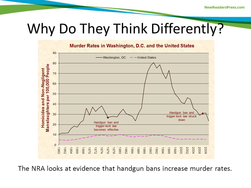 The NRA looks at evidence that handgun bans increase murder rates. Why Do They Think Differently