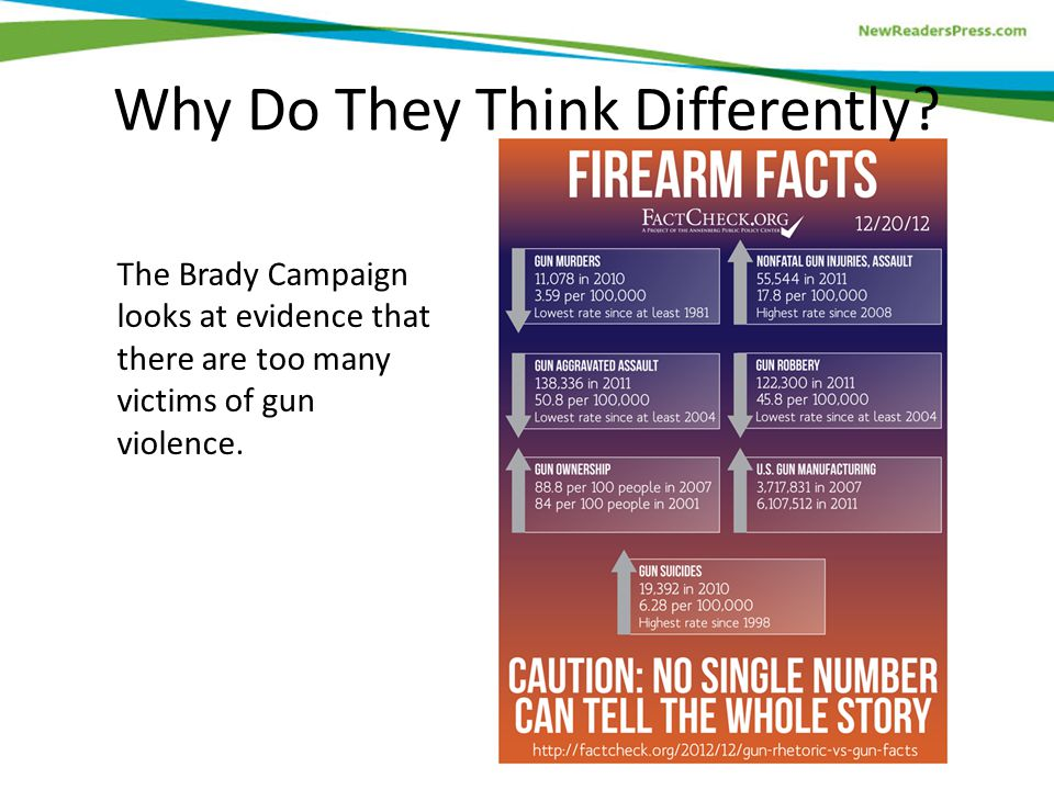 The Brady Campaign looks at evidence that there are too many victims of gun violence.