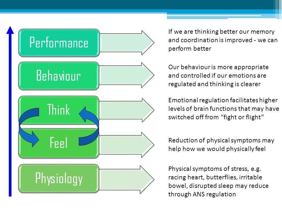 Performance Behaviour Think Feel Physiology Physical symptoms of stress, e.g. racing heart, butterflies, irritable bowel, disrupted sleep may reduce t