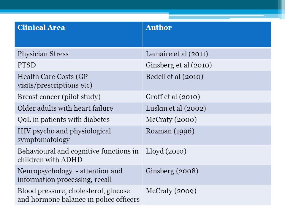 Clinical AreaAuthor Physician StressLemaire et al (2011) PTSDGinsberg et al (2010) Health Care Costs (GP visits/prescriptions etc) Bedell et al (2010)