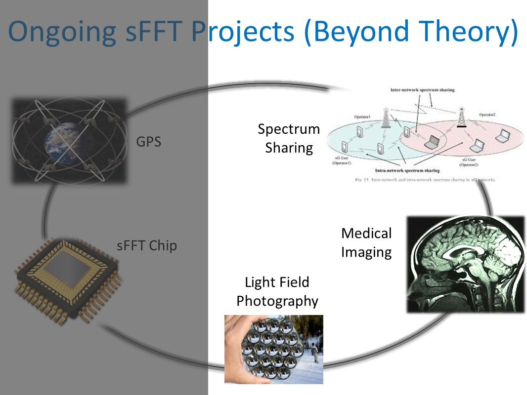 Ongoing sFFT Projects (Beyond Theory) Light Field Photography Spectrum Sharing Medical Imaging GPS sFFT Chip