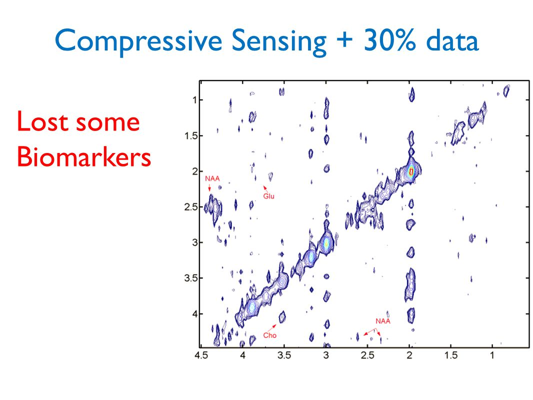 Compressive Sensing + 30% data Lost some Biomarkers