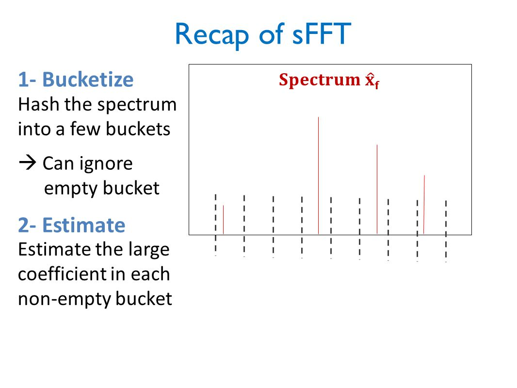 Hash the spectrum into a few buckets Estimate the large coefficient in each non-empty bucket Recap of sFFT 1- Bucketize 2- Estimate  Can ignore empty