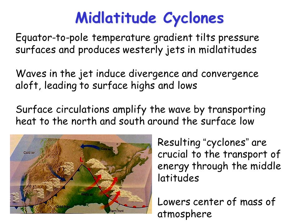 Midlatitude Cyclones Equator-to-pole temperature gradient tilts pressure surfaces and produces westerly jets in midlatitudes Waves in the jet induce divergence and convergence aloft, leading to surface highs and lows Surface circulations amplify the wave by transporting heat to the north and south around the surface low Resulting cyclones are crucial to the transport of energy through the middle latitudes Lowers center of mass of atmosphere