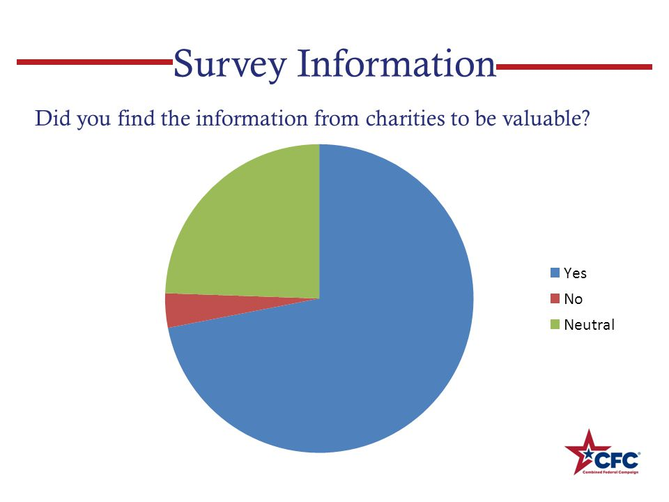 Survey Information Did you find the information from charities to be valuable