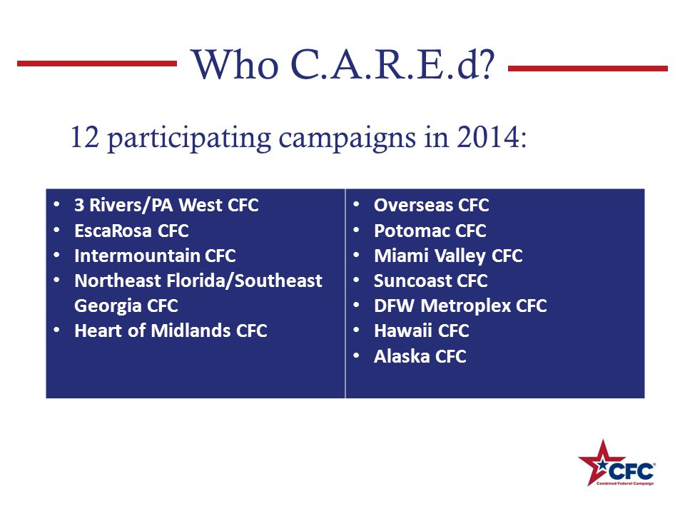 The C.A.R.E.Process CFC participating charities asked to provide a C.A.R.E.