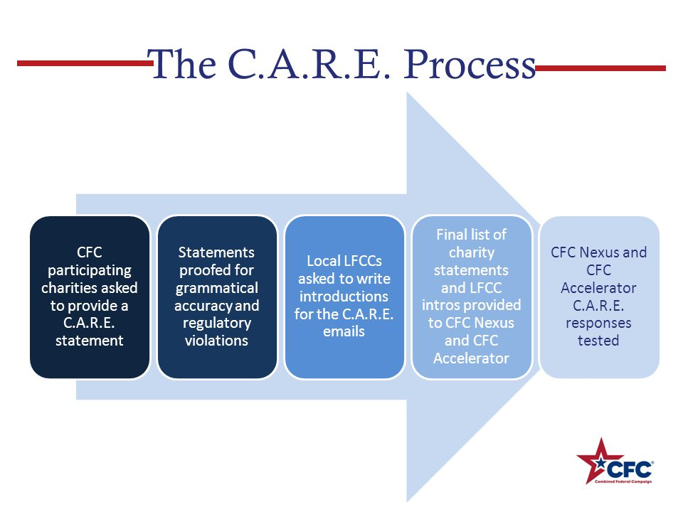 The C.A.R.E. Process CFC participating charities asked to provide a C.A.R.E.