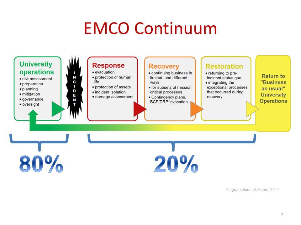 EMCO Continuum 7 Diagram: Boone & Moore, 2011