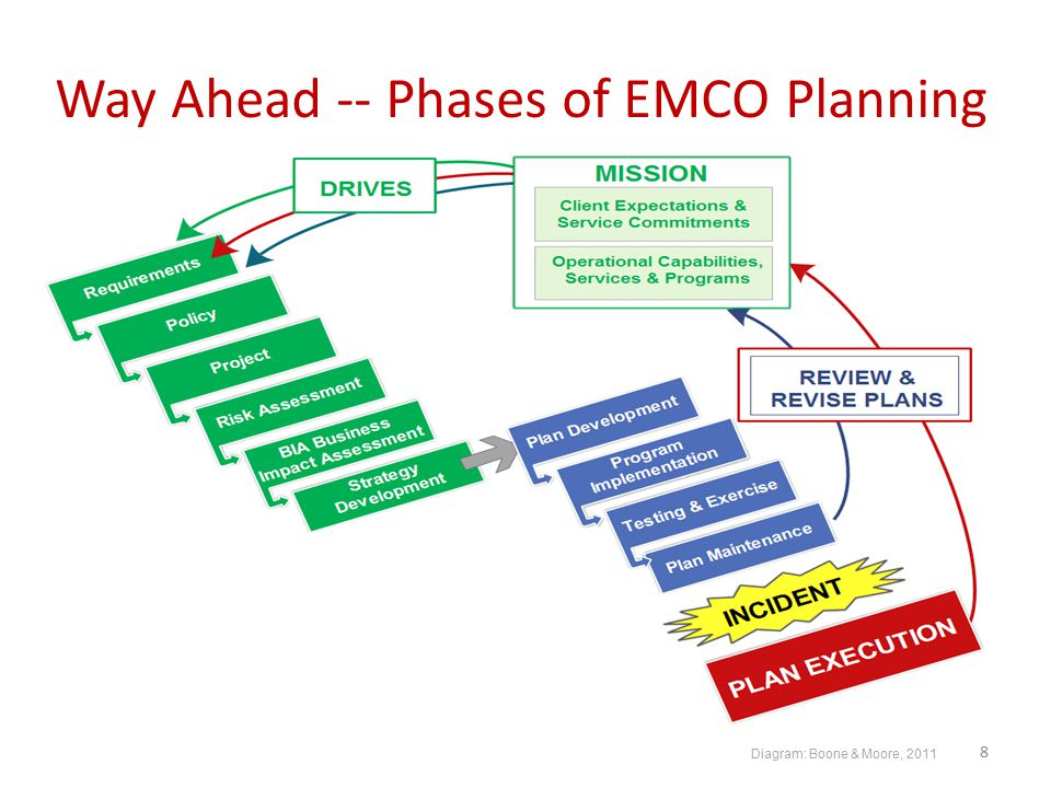 Way Ahead -- Phases of EMCO Planning 8 Diagram: Boone & Moore, 2011